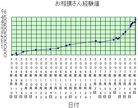 osumosankeikentiLv50_1.jpg