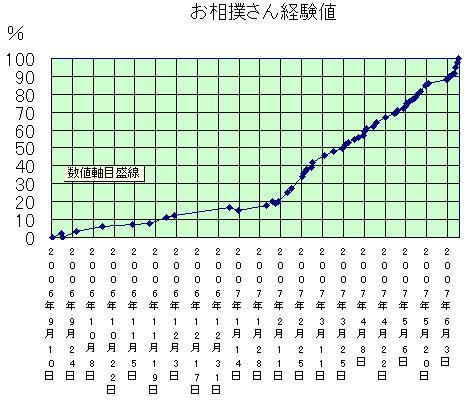 osumosankeikentiLv50_2.JPG
